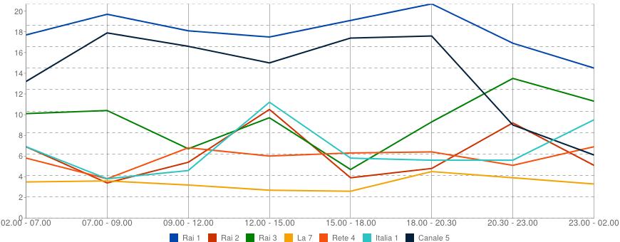 dati d'ascolto 23 ottobre 2012 - le curve