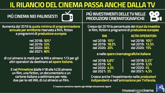infografica ripresa dal profilo Twitter del ministro Dario Franceschini